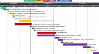 007 Unusual Change Management Plan Template Design 320