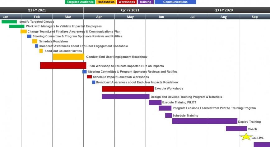 007 Unusual Change Management Plan Template Design 868