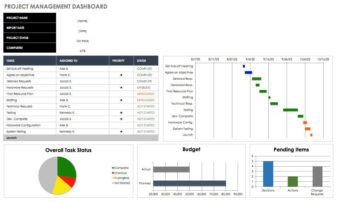 008 Amazing Excel Dashboard Template Free High Def  Sale Logistic Kpi Download ProcurementFull