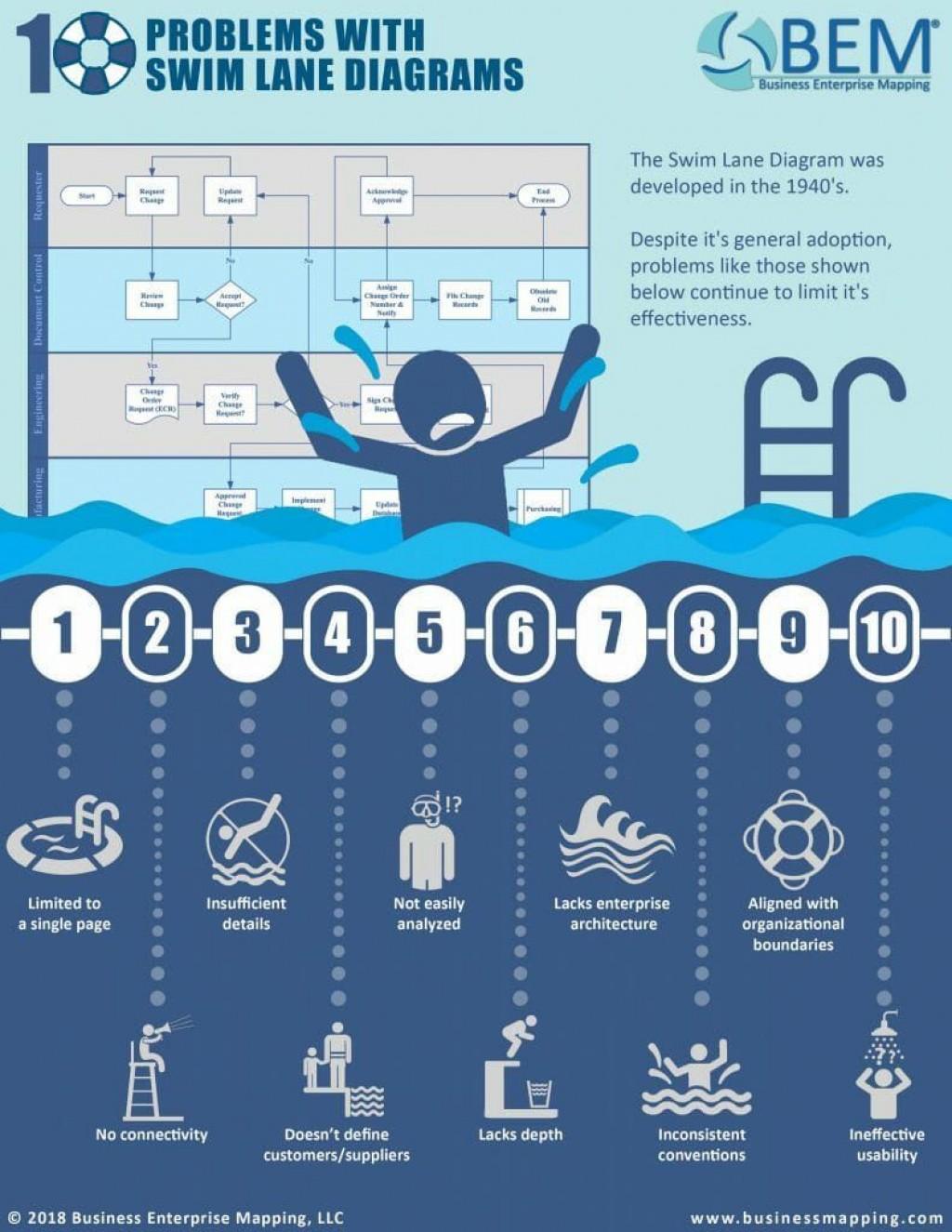 008 Astounding Swimlane Proces Map Template Excel Design Large
