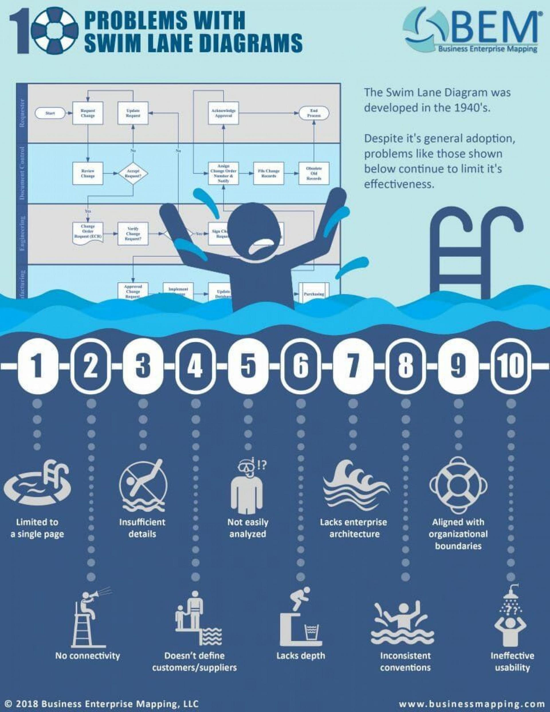 008 Astounding Swimlane Proces Map Template Excel Design 1920