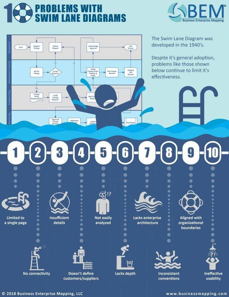 008 Astounding Swimlane Proces Map Template Excel Design Full