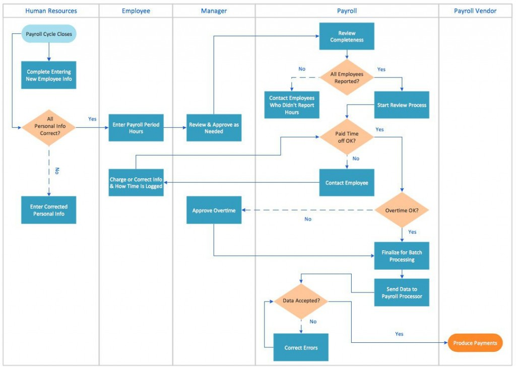 008 Best Excel Flow Chart Template Highest Clarity  Templates Basic Flowchart Microsoft Free 2010Large