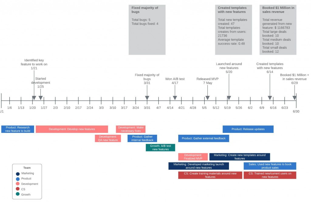 008 Exceptional Project Management Timeline Template Image  Plan Pmbok PlannerLarge