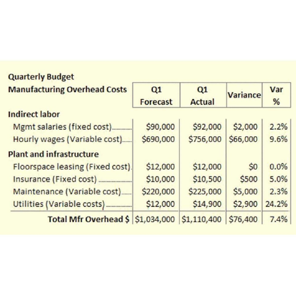 008 Fearsome Line Item Budget Formula High Def Large