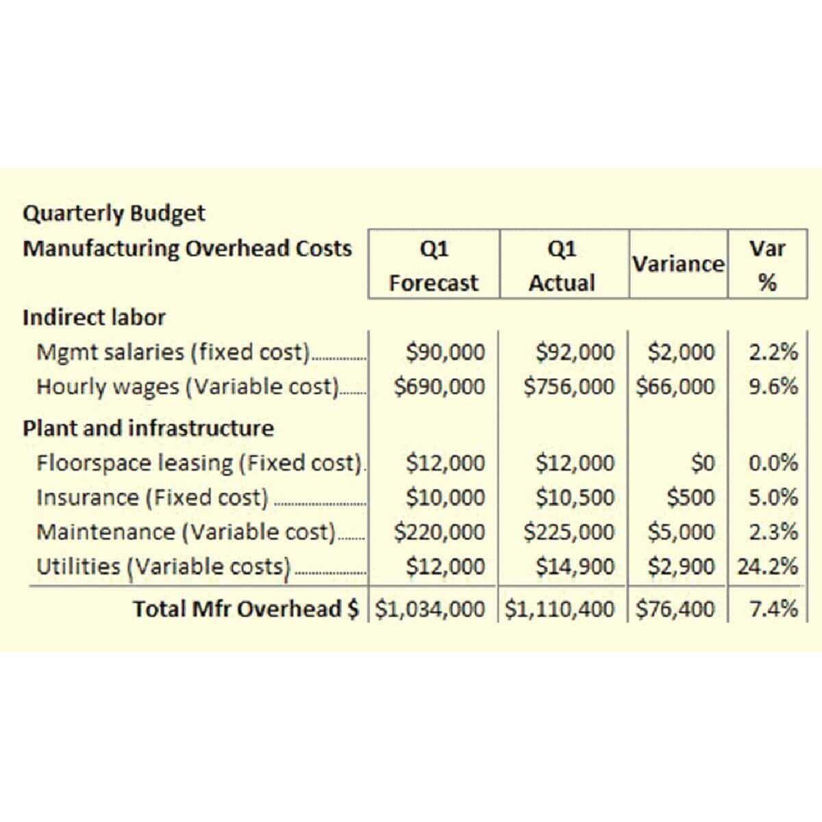 008 Fearsome Line Item Budget Formula High Def Full