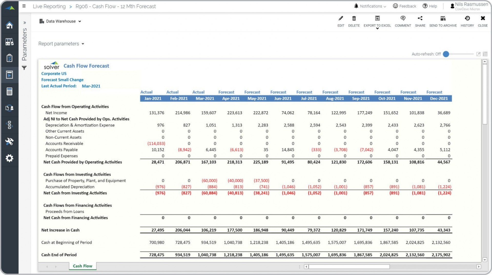 008 Fearsome Microsoft Excel Weekly Cash Flow Template Photo  Forecast1920