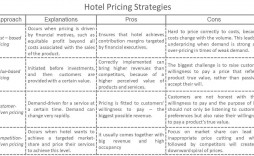 008 Formidable Hotel Sale And Marketing Action Plan Template High Def