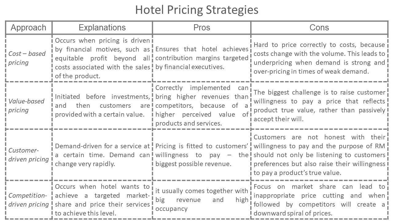 008 Formidable Hotel Sale And Marketing Action Plan Template High Def Full