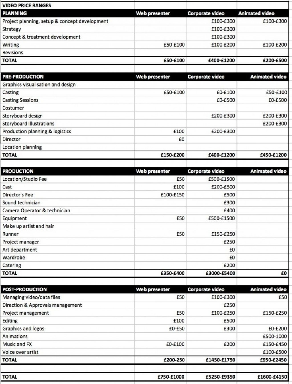 008 Formidable Video Production Budget Template Design  Example Excel SampleLarge