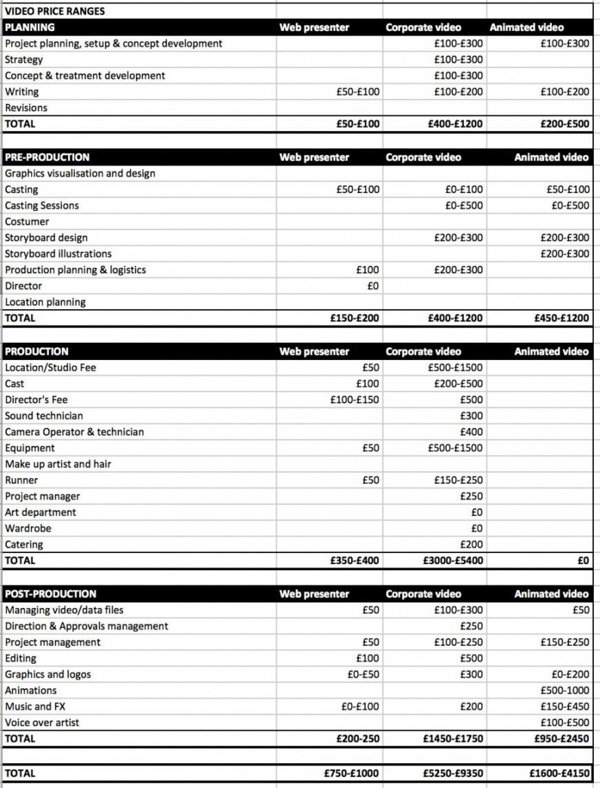 008 Formidable Video Production Budget Template Design  Example Excel Sample1920