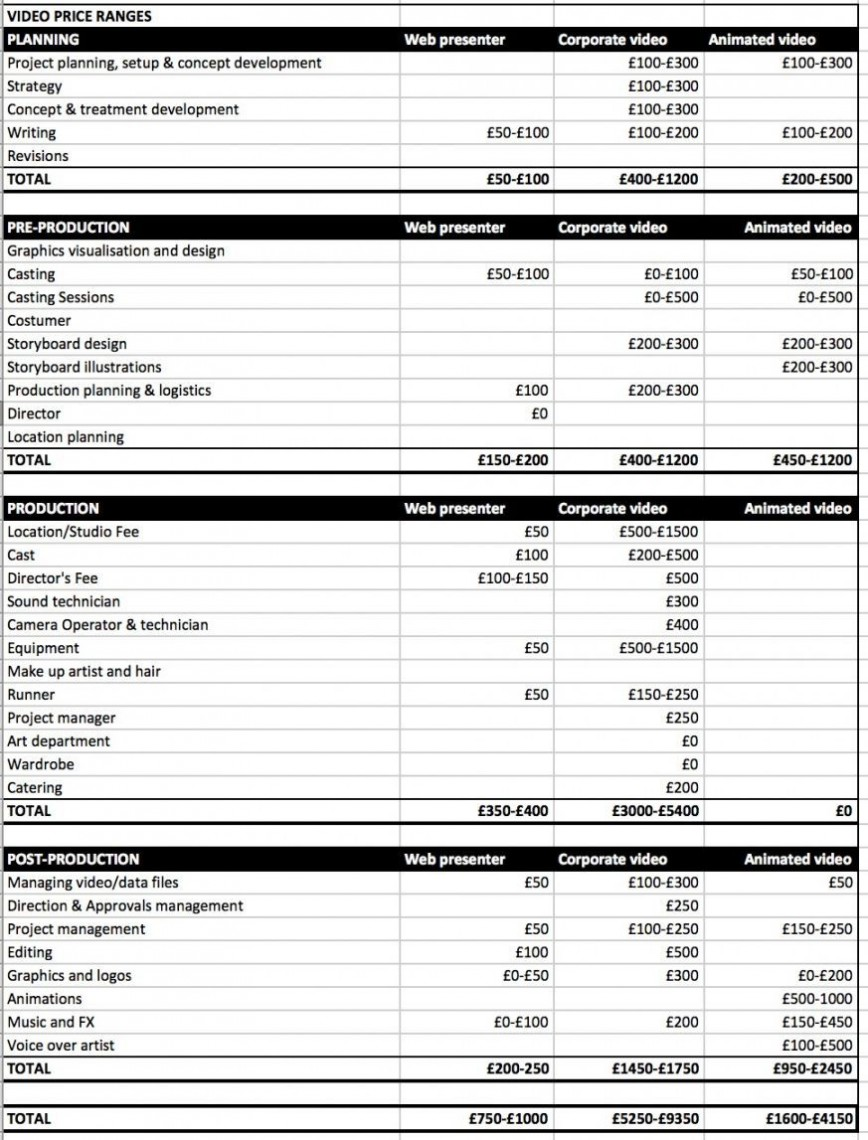 008 Formidable Video Production Budget Template Design  Excel Pdf Music