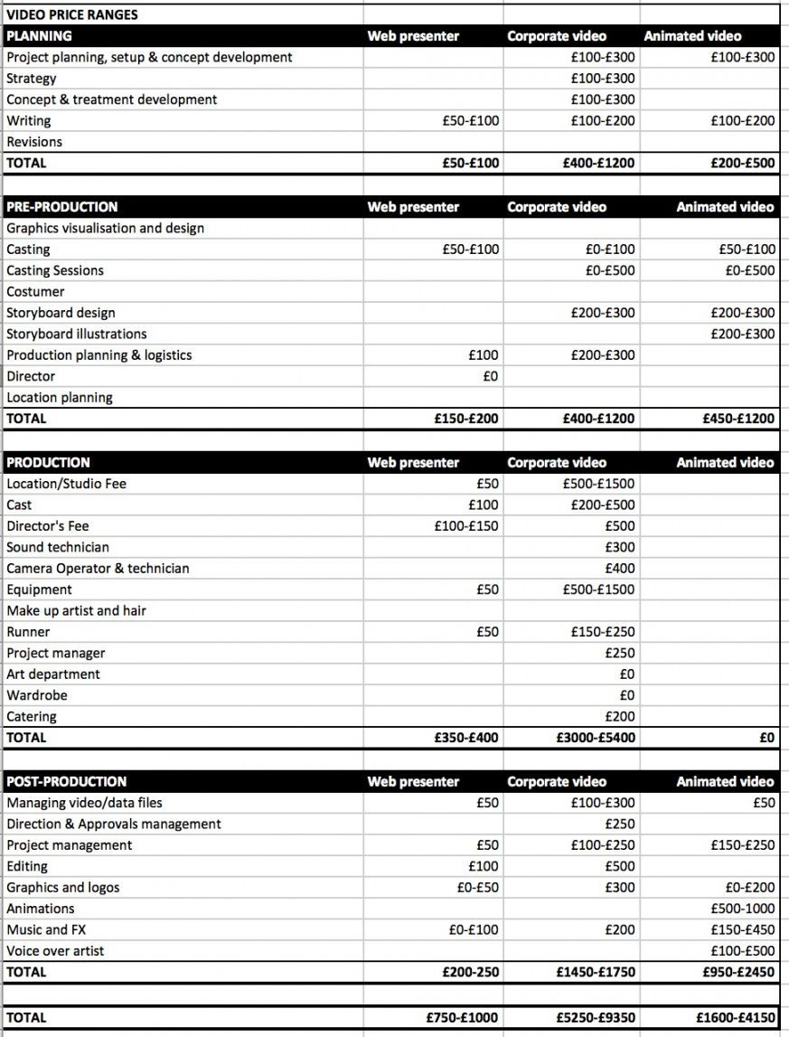 008 Formidable Video Production Budget Template Design  Example Excel SampleFull