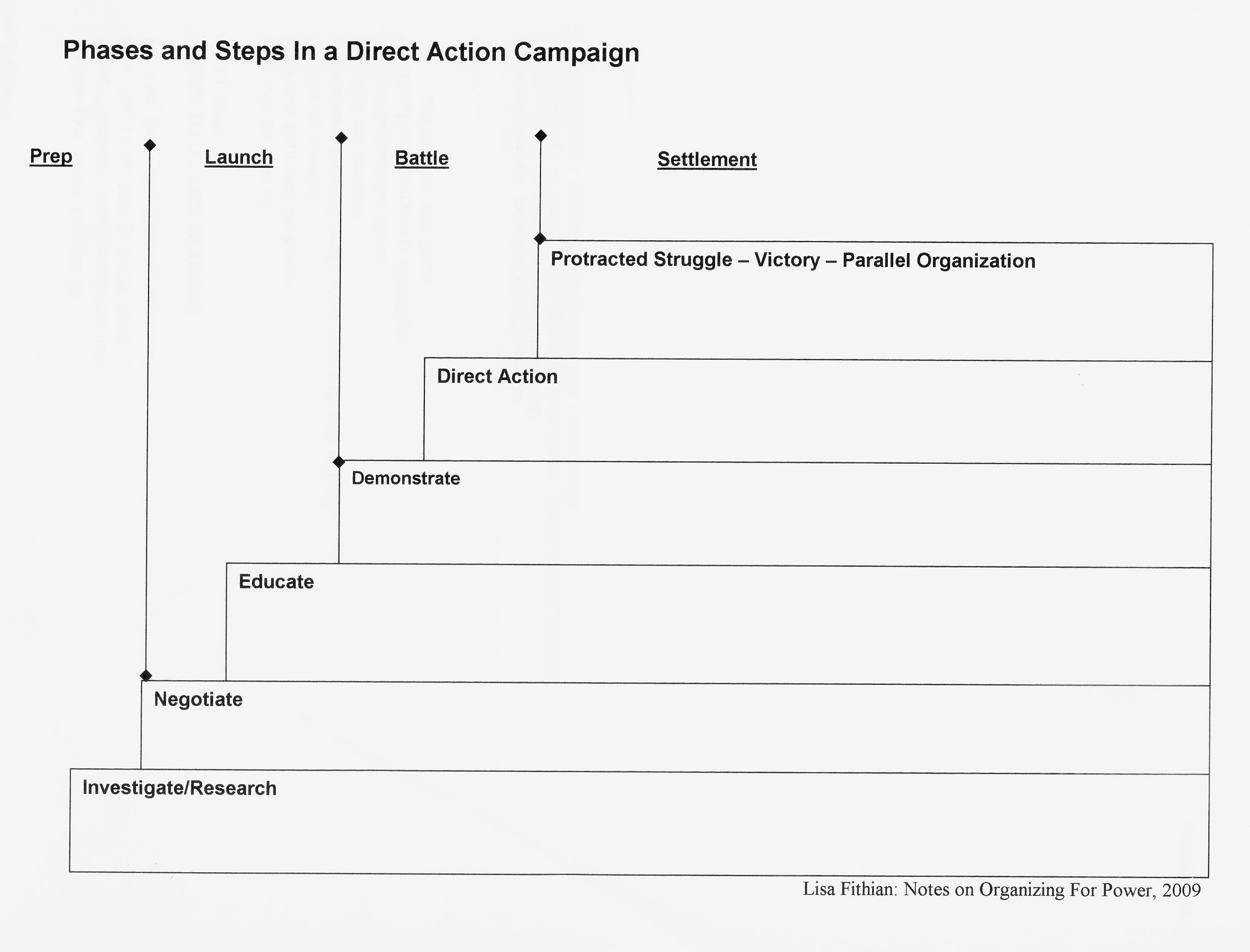 008 Marvelou Political Campaign Plan Template High Def  Pdf Outline WordFull