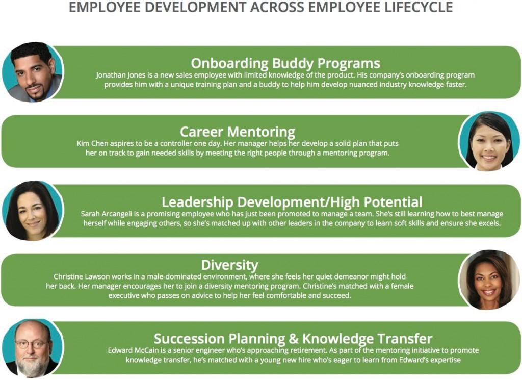 008 Outstanding Employee Development Plan Example  Workforce Personal CareerLarge