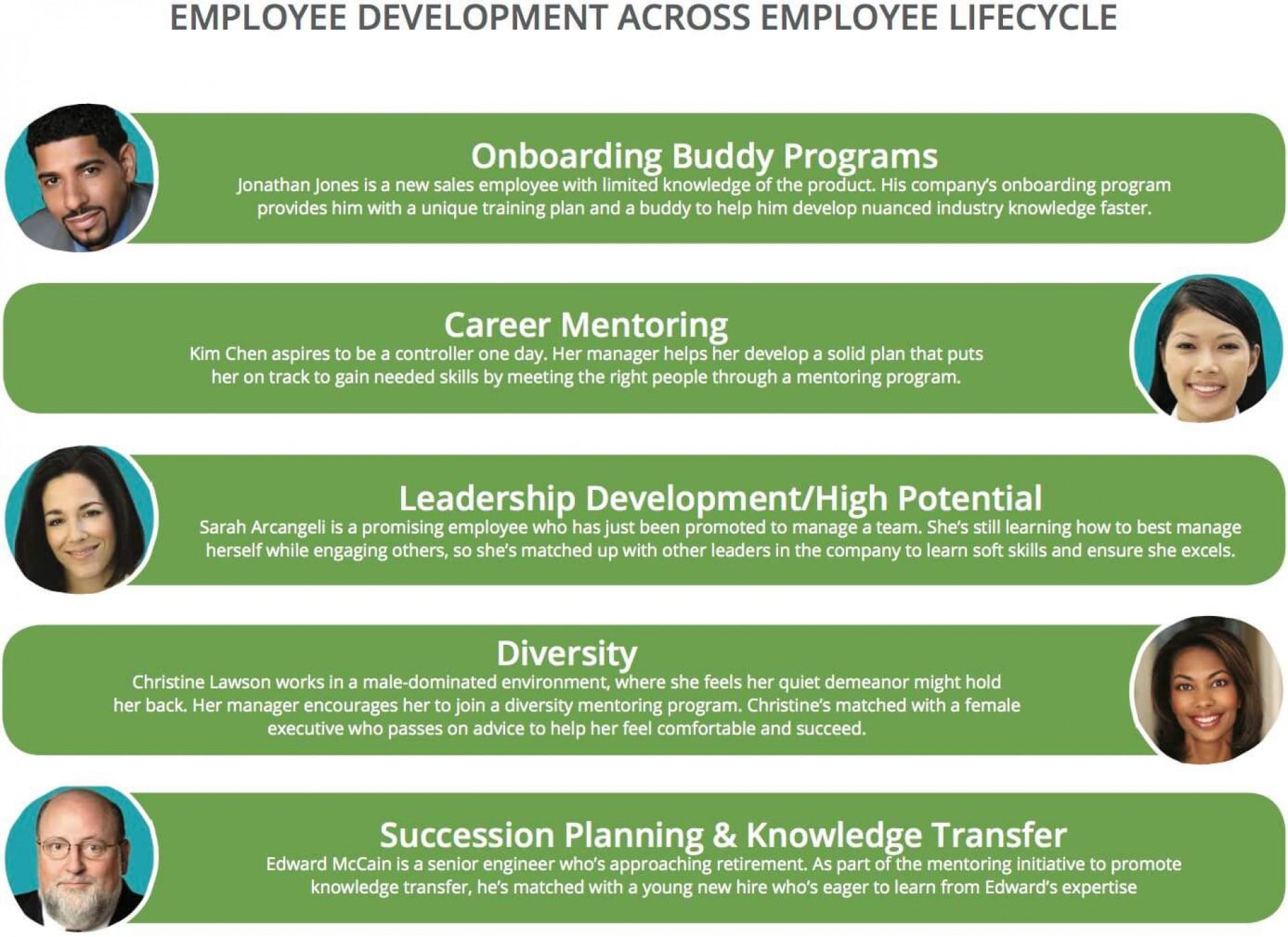008 Outstanding Employee Development Plan Example  Workforce Personal Career1920