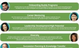 008 Outstanding Employee Development Plan Example  Examples Individual Employment Career Finance