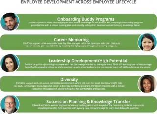 008 Outstanding Employee Development Plan Example  Workforce Personal Career320