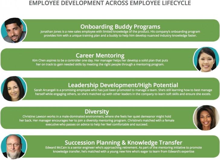 008 Outstanding Employee Development Plan Example  Workforce Personal Career728