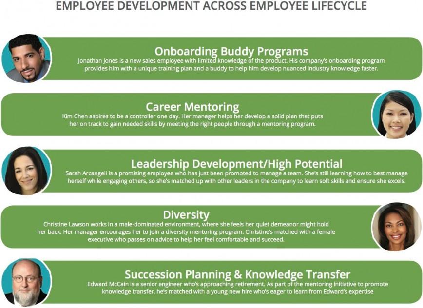 008 Outstanding Employee Development Plan Example  Workforce Personal Career868