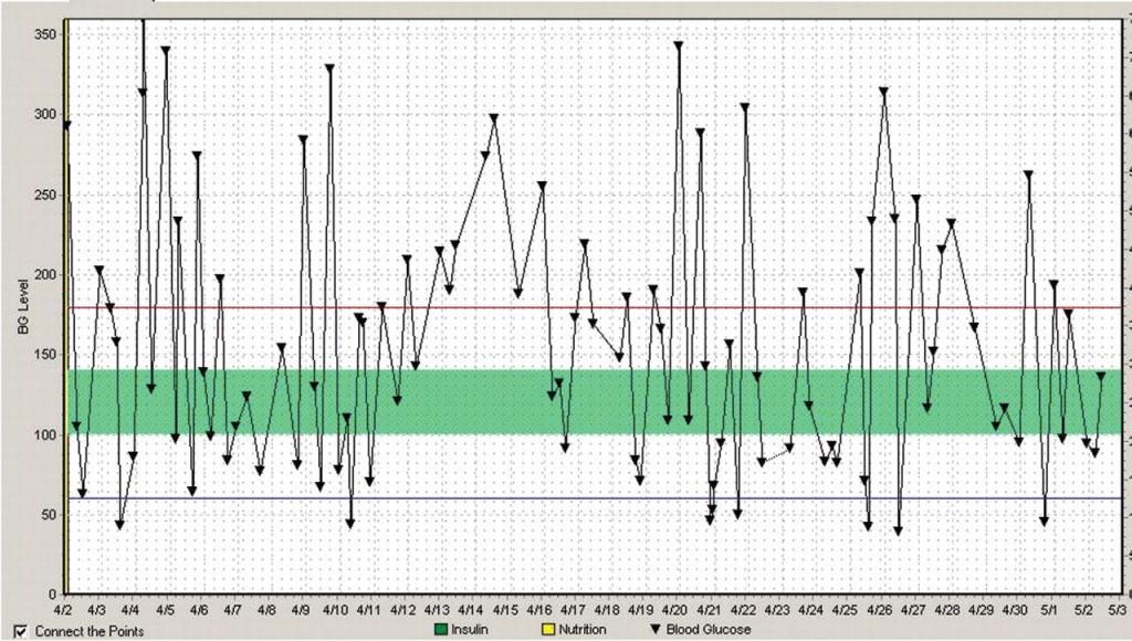 008 Phenomenal Blood Glucose Diary Template Image Large