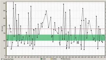 008 Phenomenal Blood Glucose Diary Template Image 360