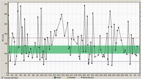008 Phenomenal Blood Glucose Diary Template Image 480