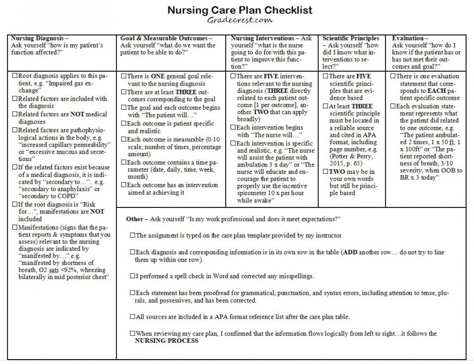 008 Top Nursing Care Plan Template Idea  Free Pdf Download960