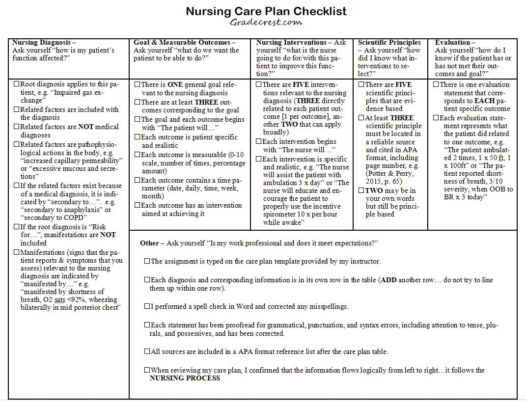 008 Top Nursing Care Plan Template Idea  Free Pdf DownloadFull