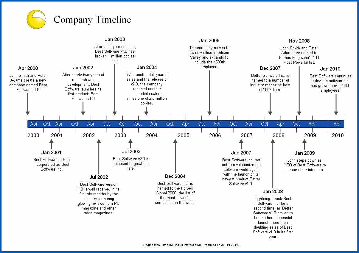 008 Unbelievable Free Timeline Template Word High Definition  Doc VerticalFull