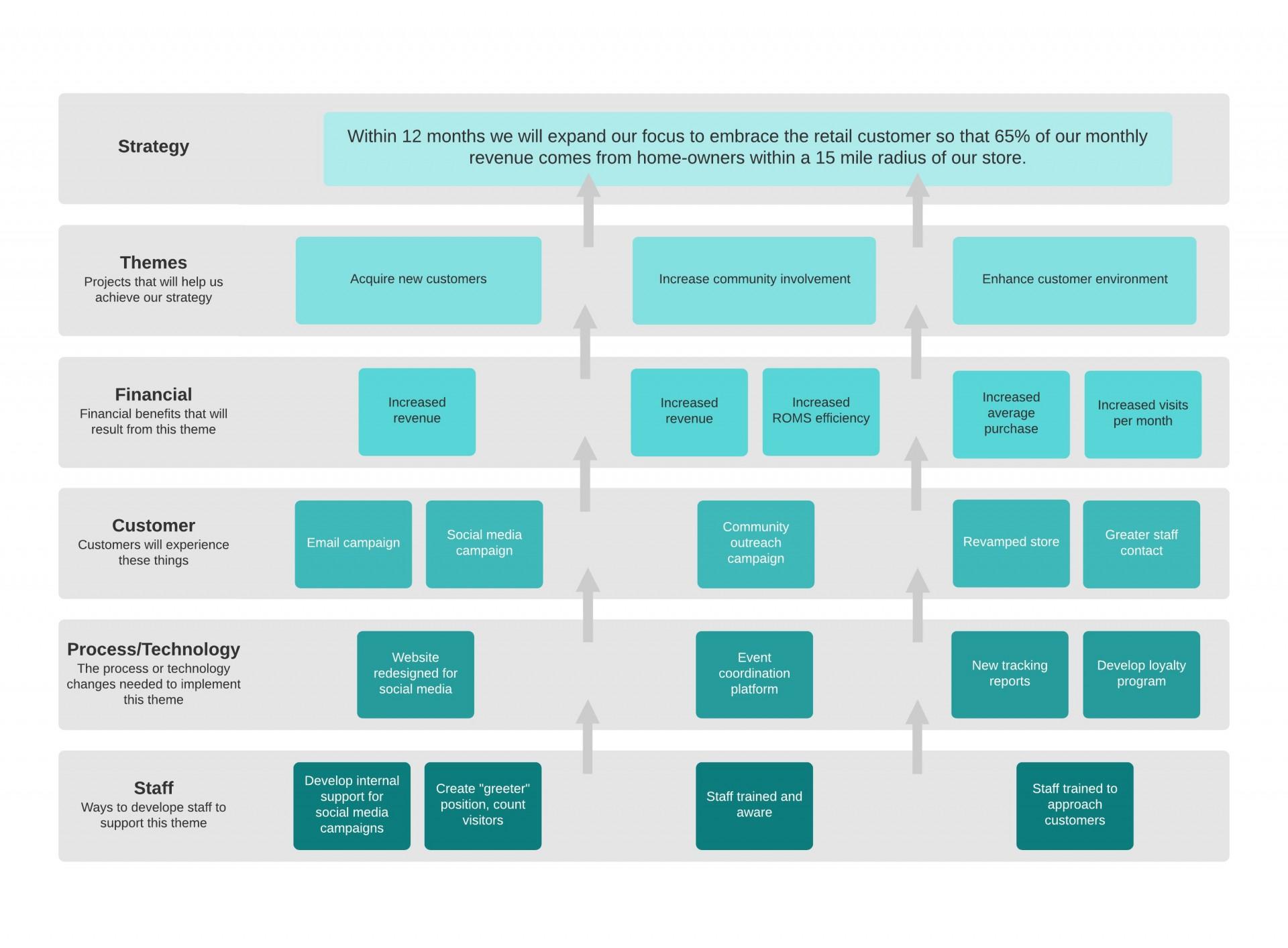 008 Unusual Strategic Marketing Plan Template Design  Templates Example Pdf Word Sample1920