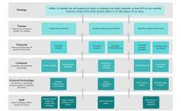 008 Unusual Strategic Marketing Plan Template Design  Templates Example Pdf Word Sample