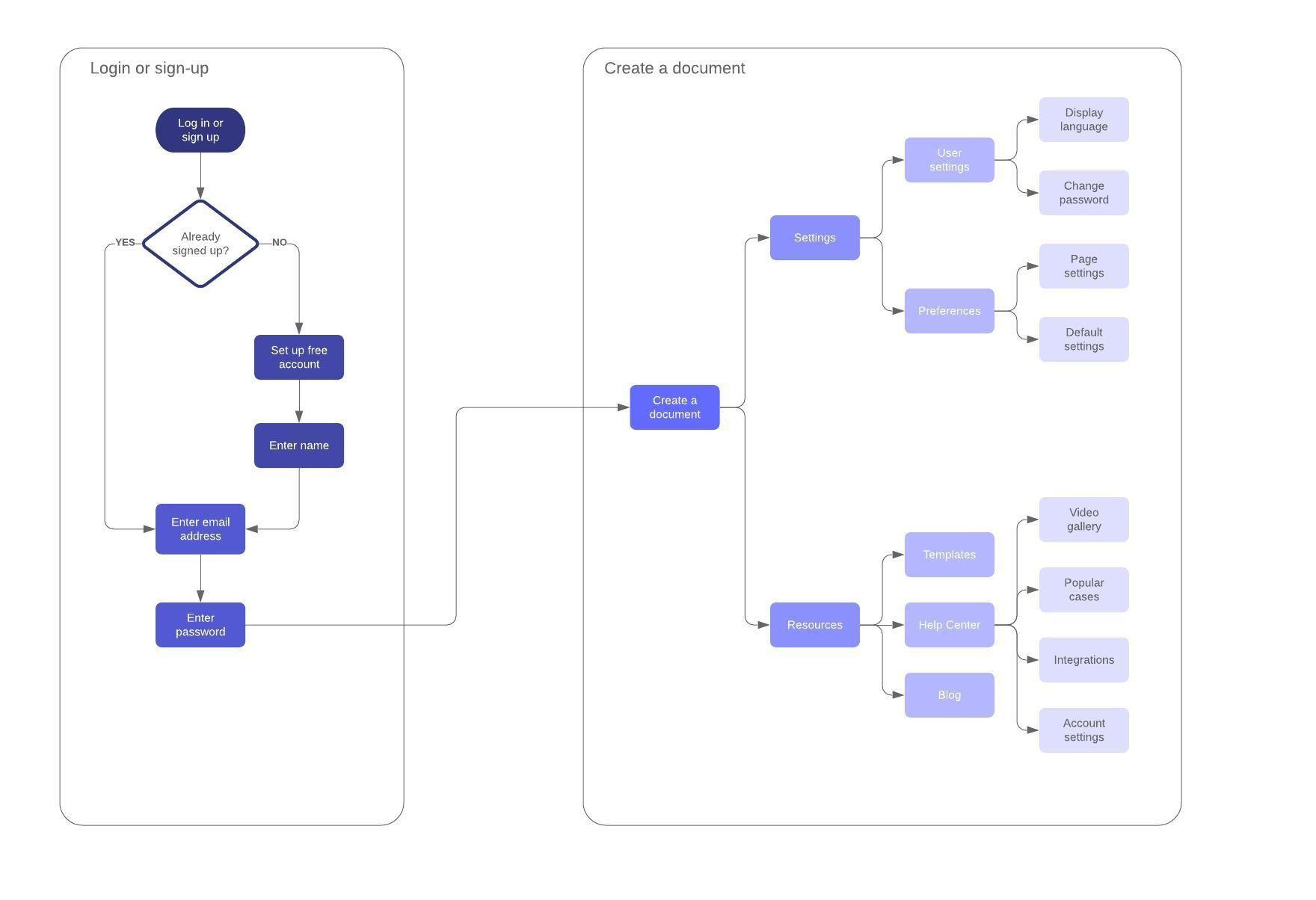 009 Amazing Free Flowchart Template Word High Resolution  Proces MicrosoftFull