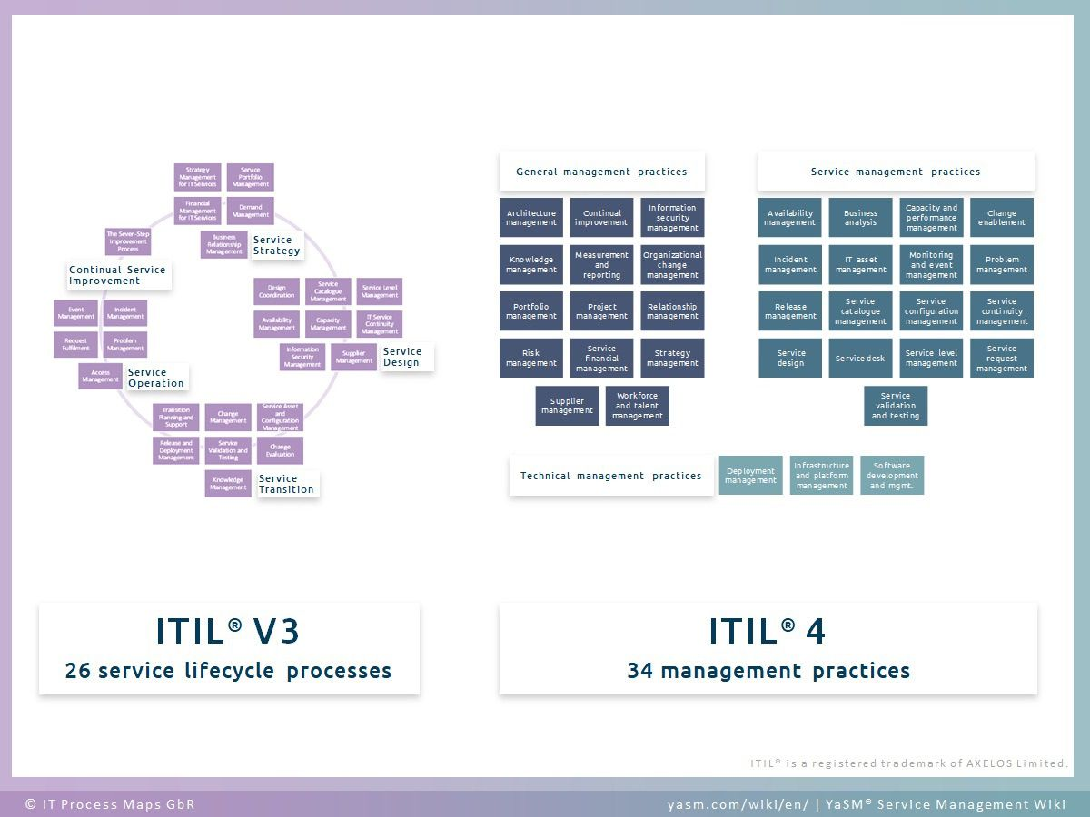 009 Awesome Detailed Proces Map Template Excel Inspiration  Swimlane Flow Chart ThoughtFull