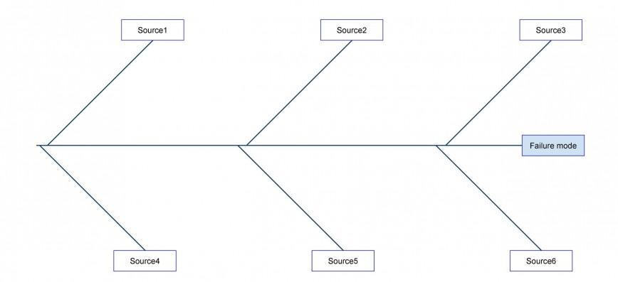 009 Awful Blank Fishbone Diagram Template Inspiration  Downloadable Pdf