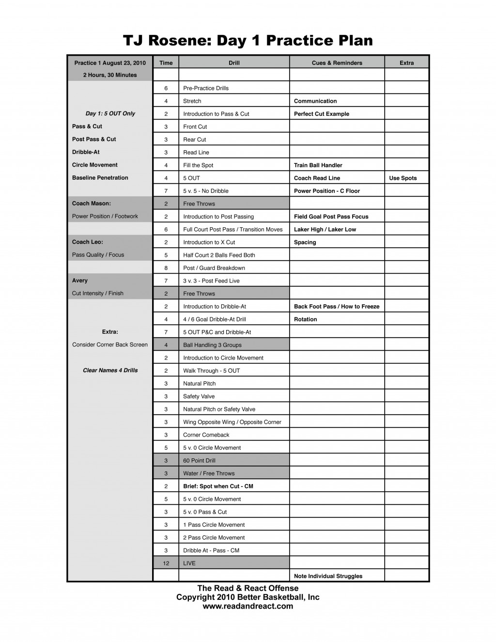 009 Exceptional Basketball Practice Plan Template Concept  Pdf Fillable Google DocLarge