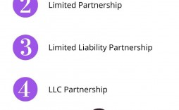 009 Exceptional Limited Company Partnership Agreement Template Uk Idea