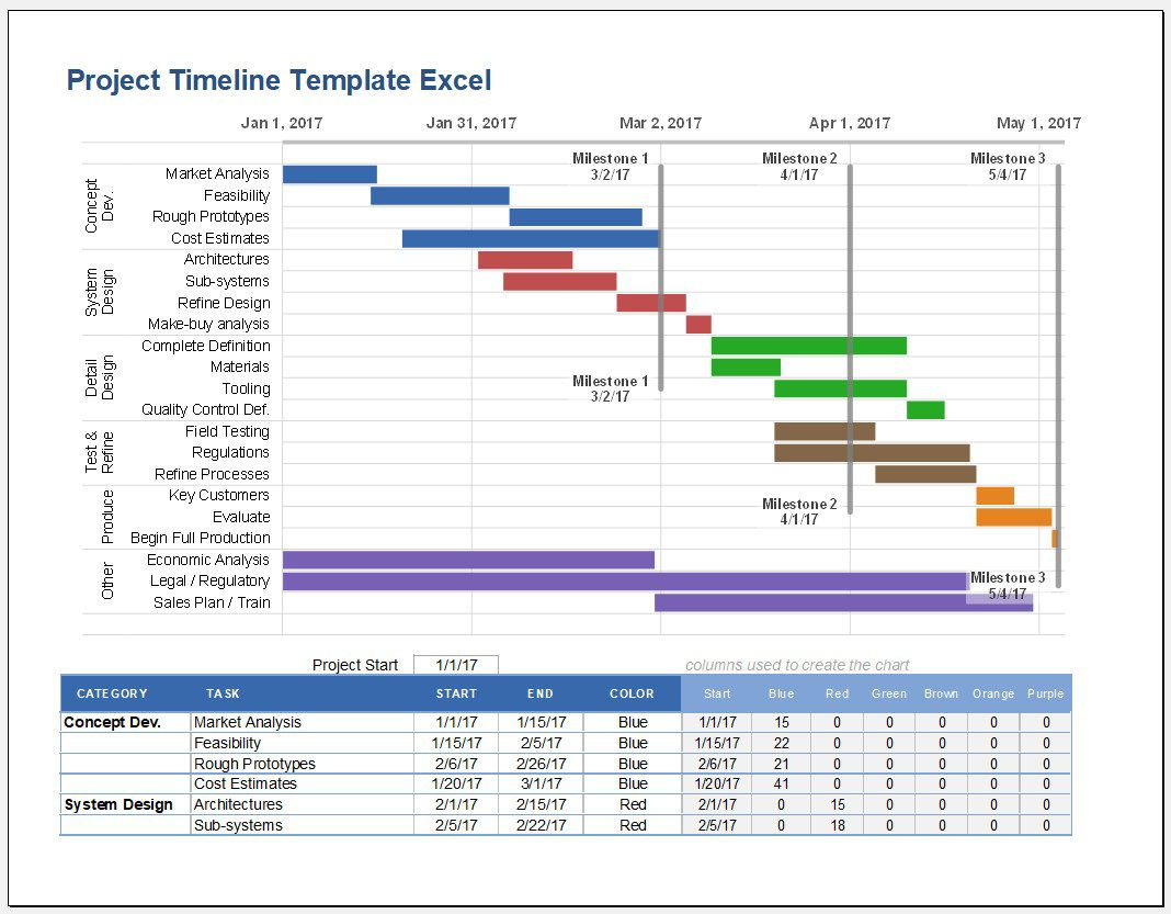 009 Fearsome Project Management Timeline Template Excel Example  FreeFull