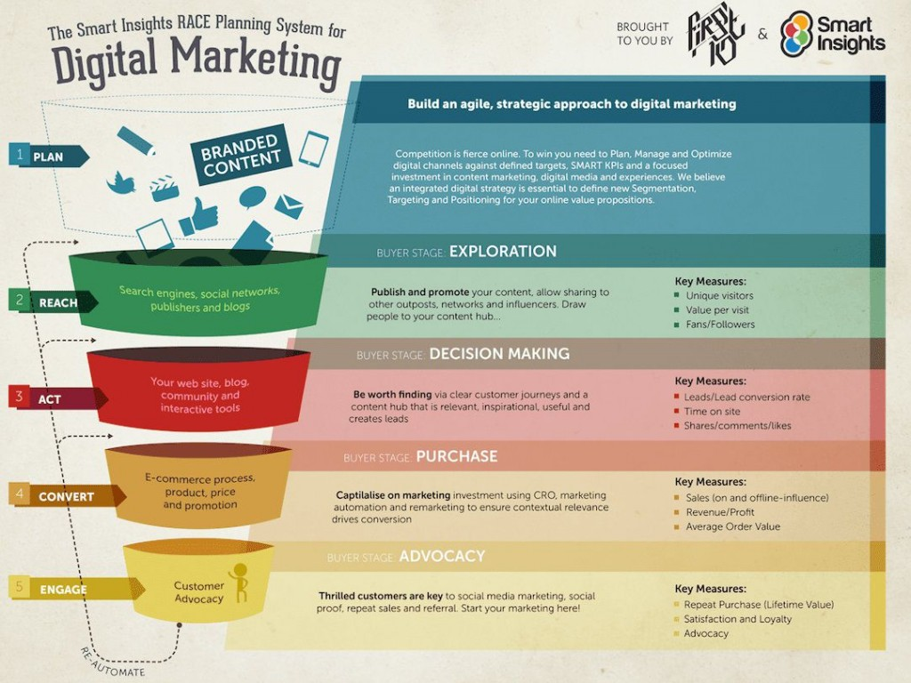 009 Impressive Digital Marketing Plan Template Sample  .xl DocLarge