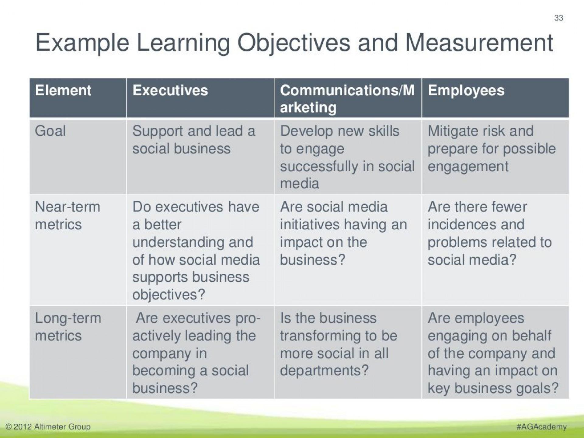 009 Incredible Employee Development Plan Goal Example Inspiration  Examples1920