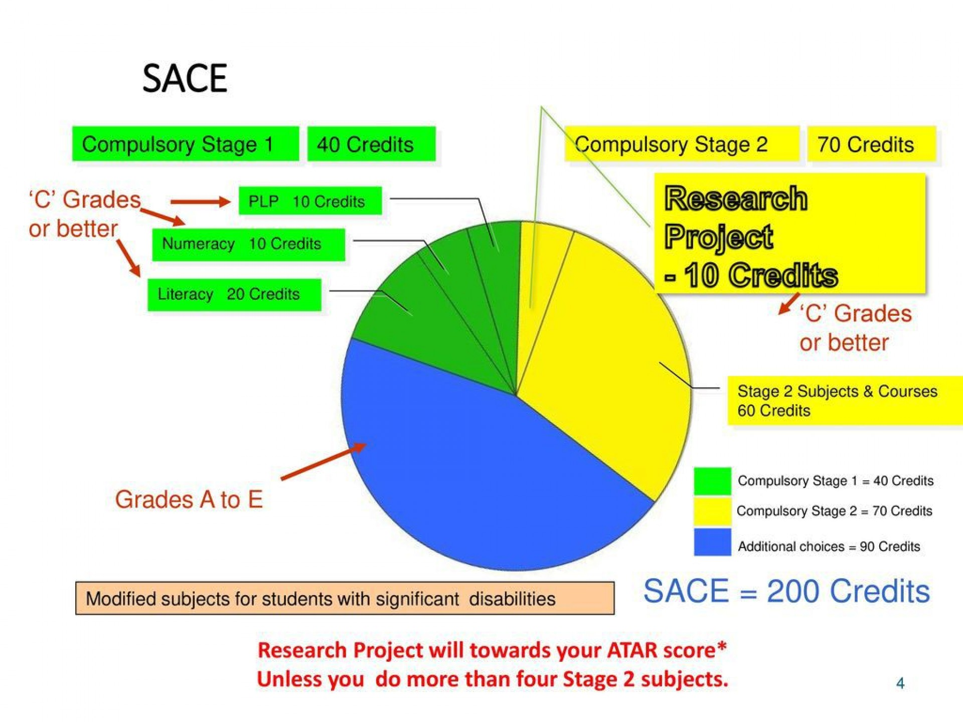 009 Outstanding Research Project Proposal Example Sace Picture 1920