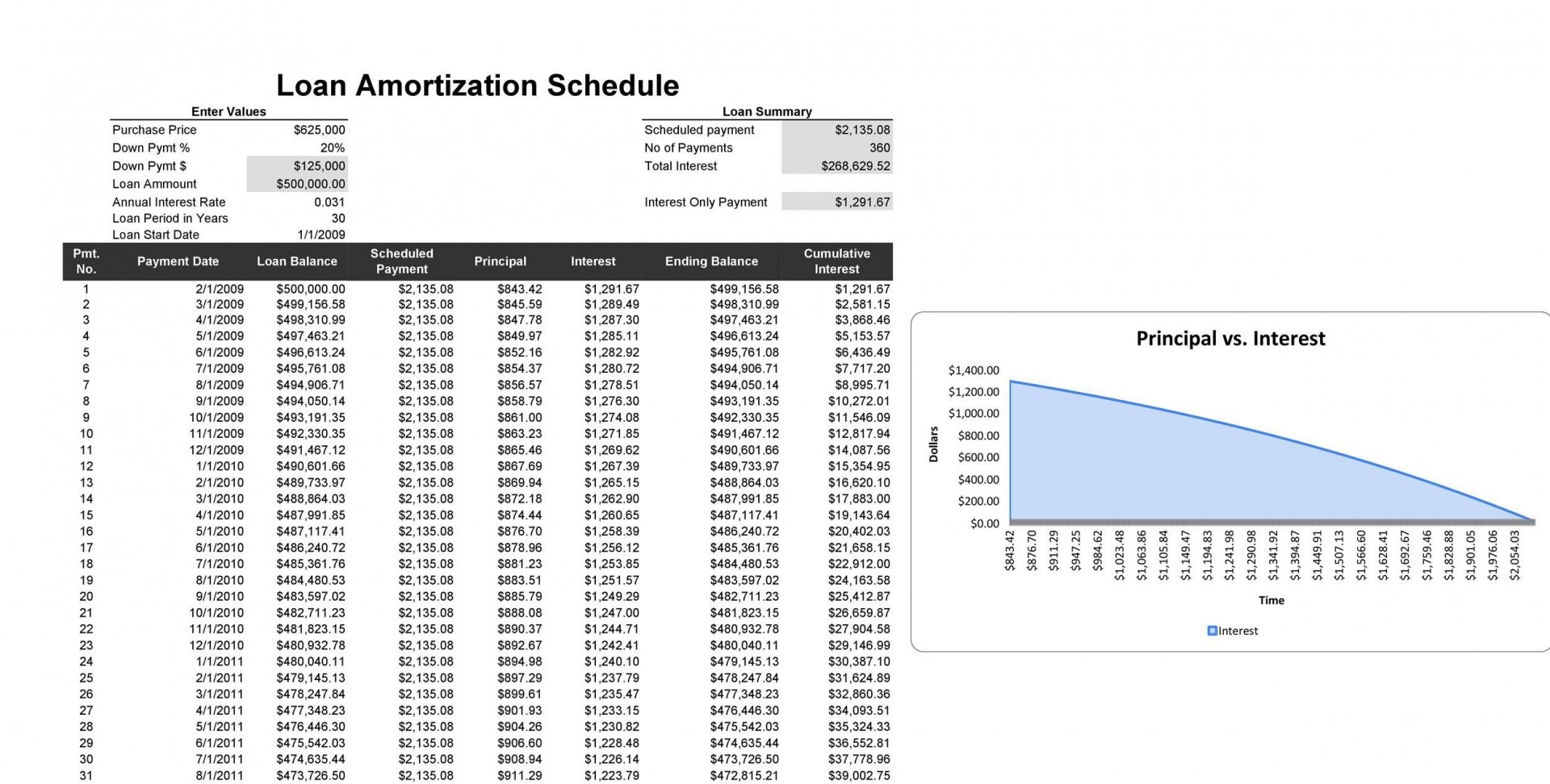 009 Phenomenal Loan Amortization Template Excel High Definition  Schedule Free 20101920