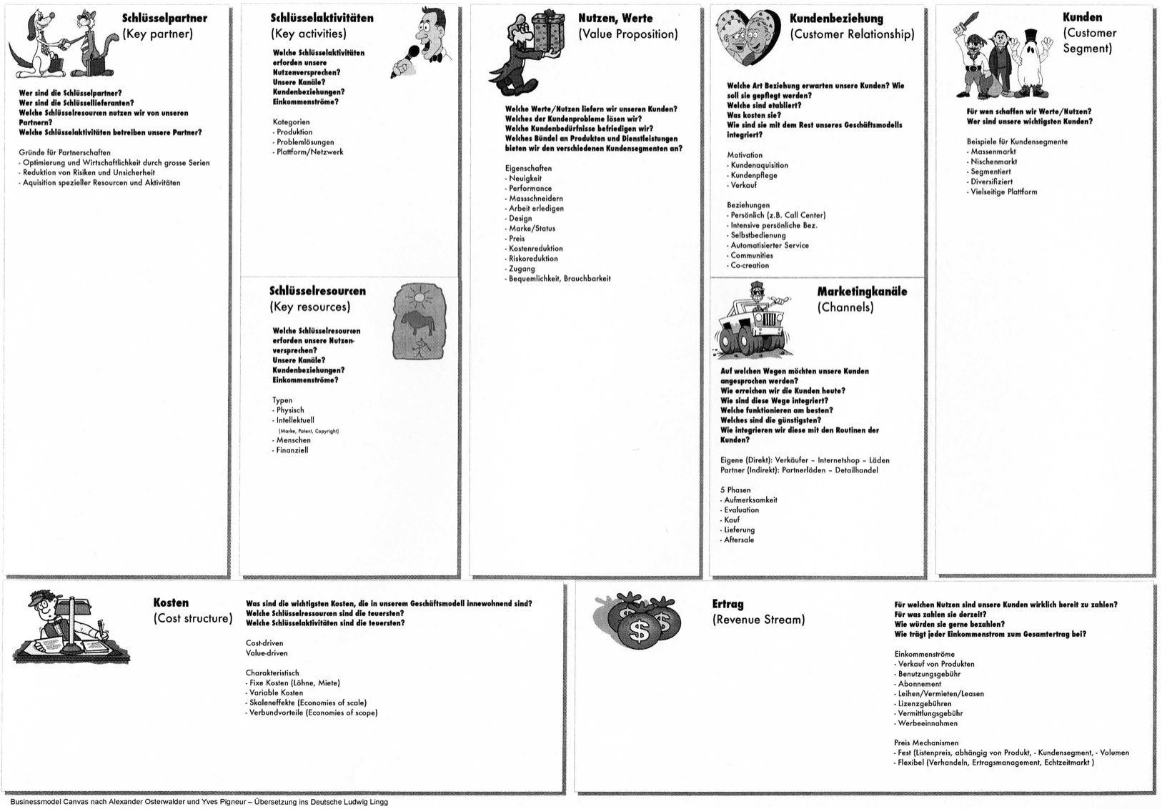 009 Stirring Busines Model Canva Template Excel Deutsch Example Full