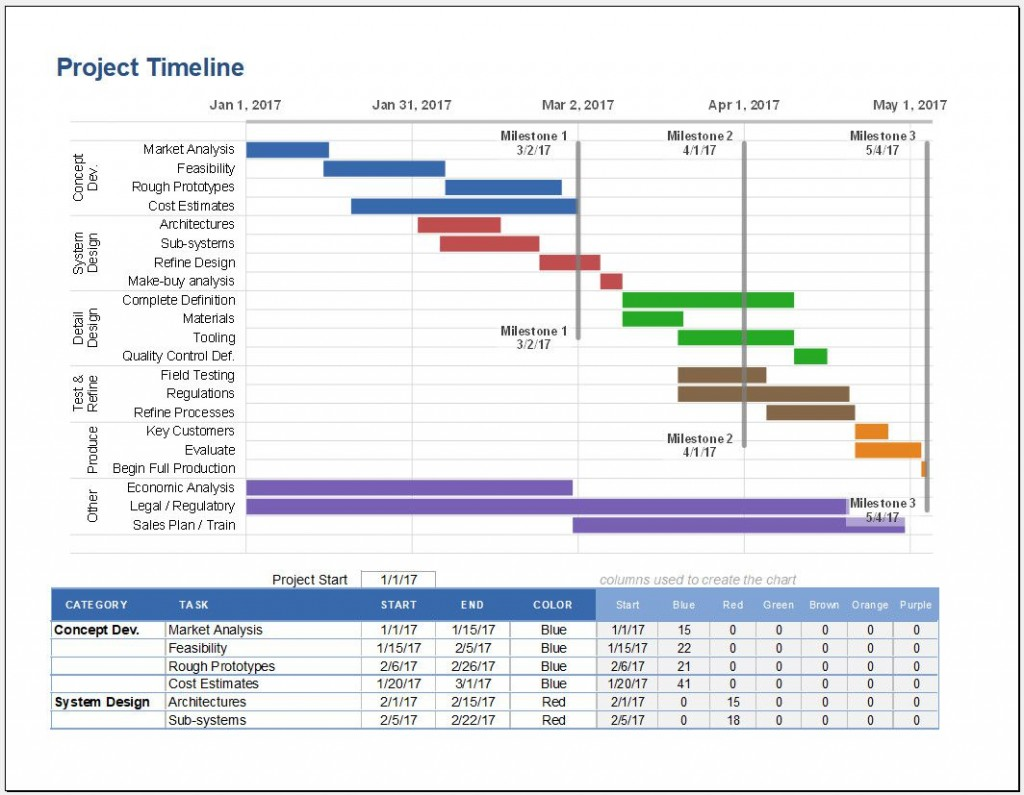 009 Surprising Excel Project Timeline Template Image  2020 Xl TutorialLarge