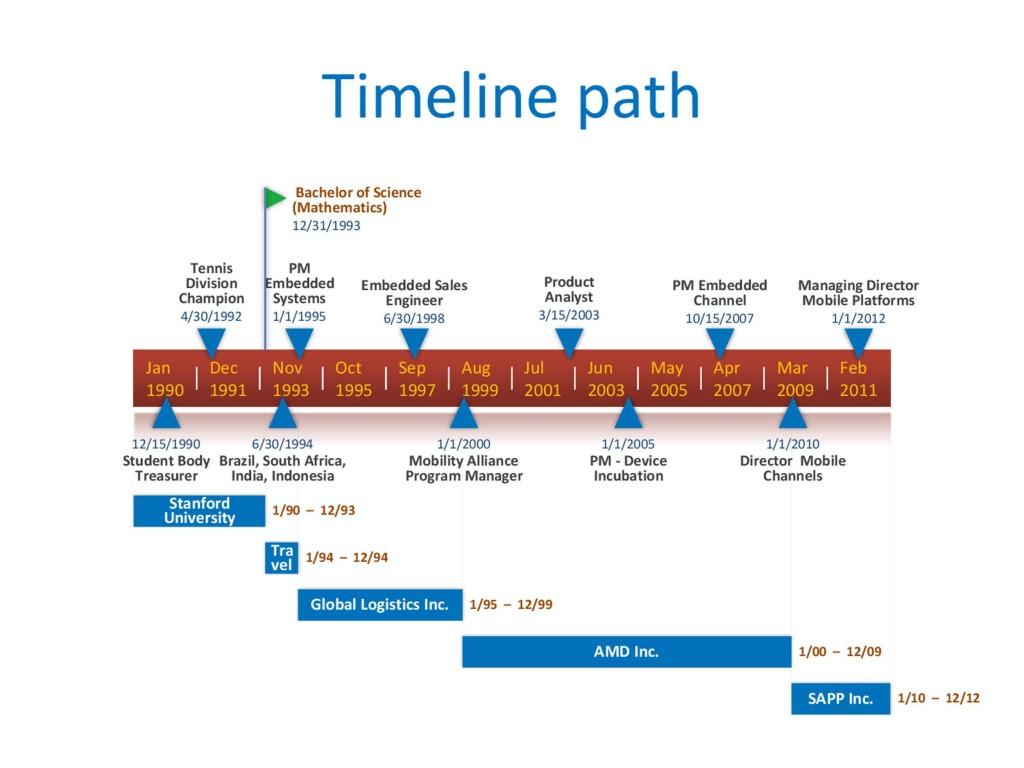 009 Surprising Microsoft Excel Timeline Template Idea  Templates Project Free DownloadLarge