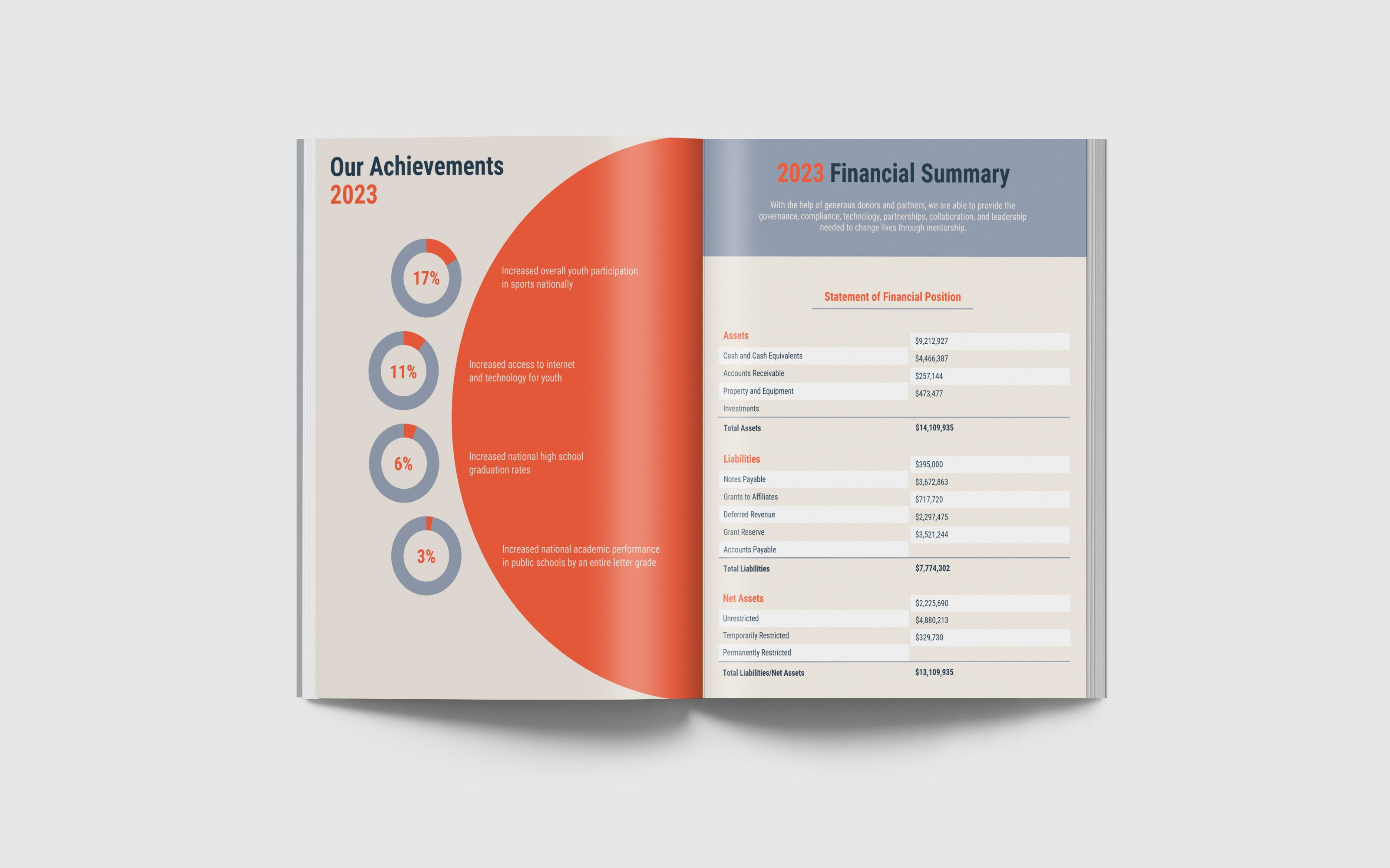 009 Unbelievable Non Profit Annual Report Template Highest Clarity  Not For Small NonprofitFull