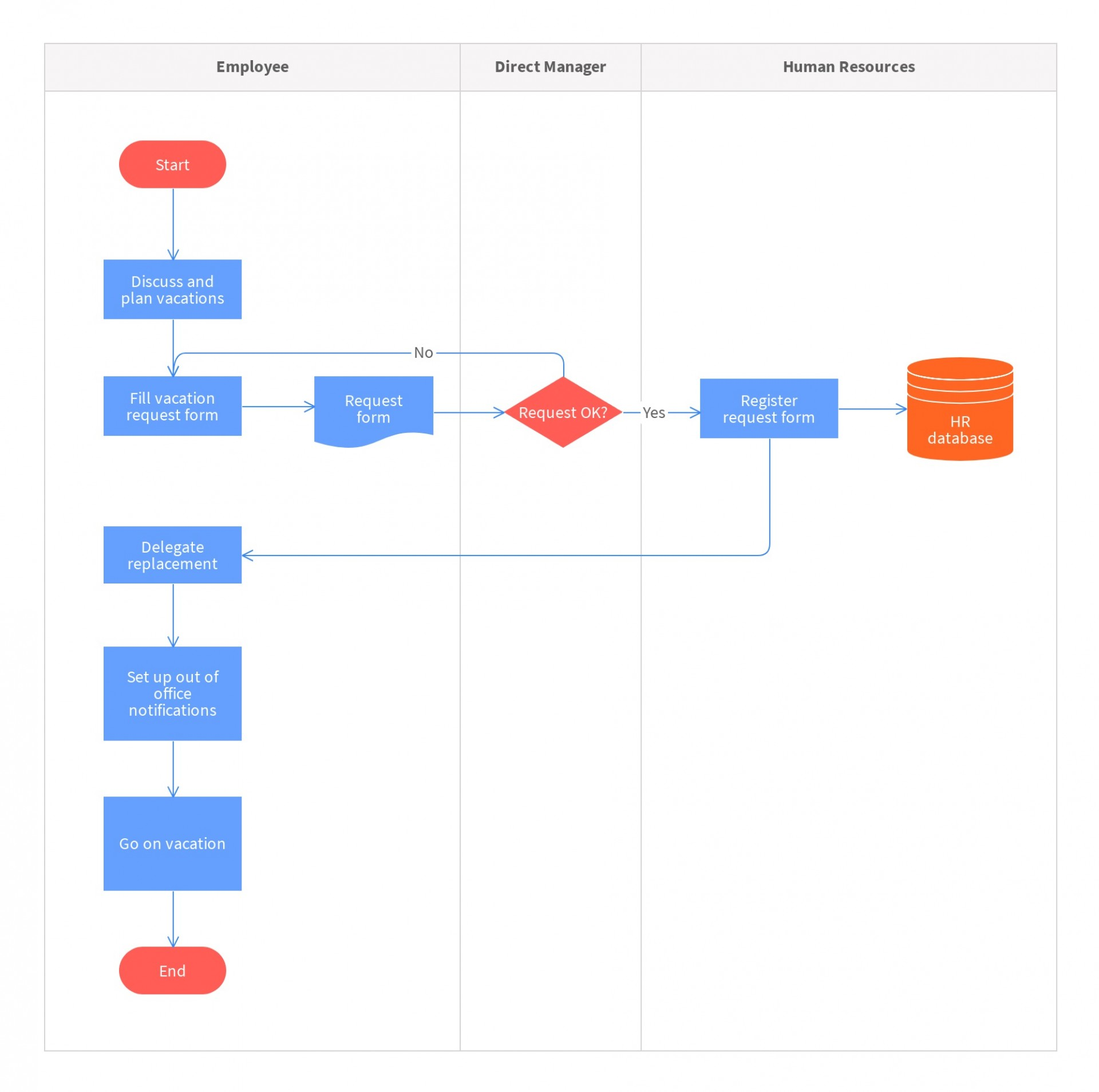 009 Unforgettable Working Flow Chart Template Image  Proces Manufacturing Word Free Download Workflow1920