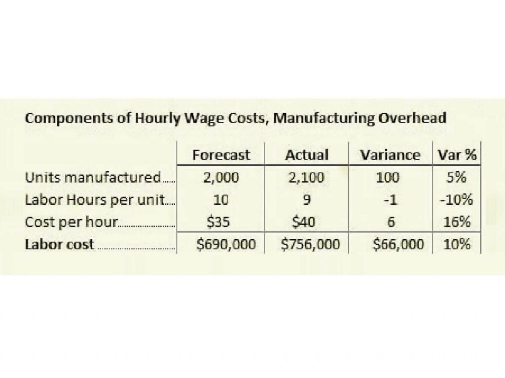009 Unusual Line Item Budget Formula Highest Quality Large