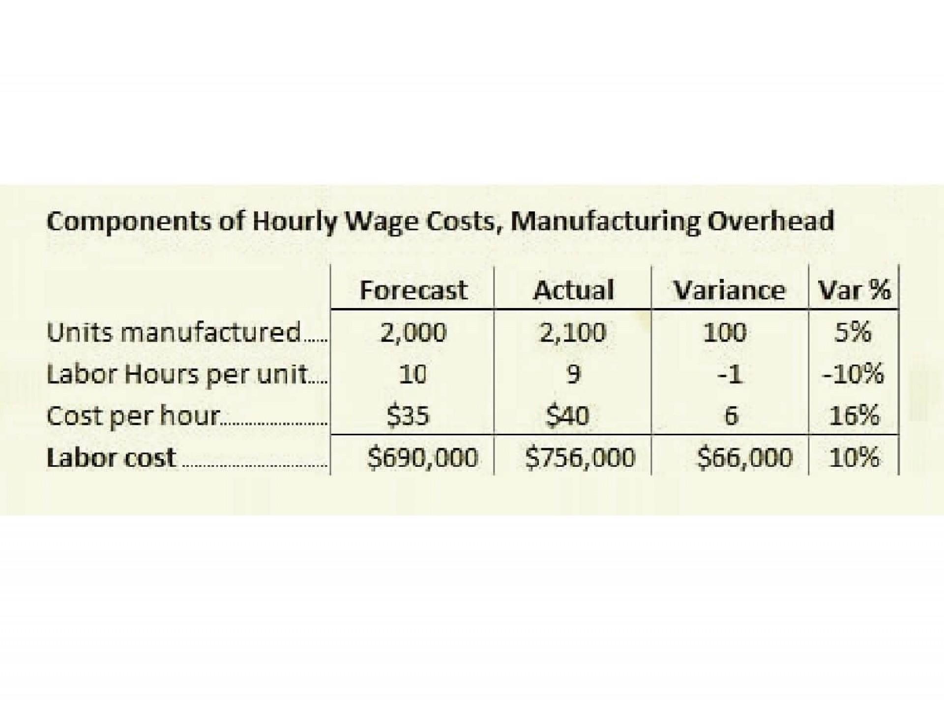 009 Unusual Line Item Budget Formula Highest Quality 1920