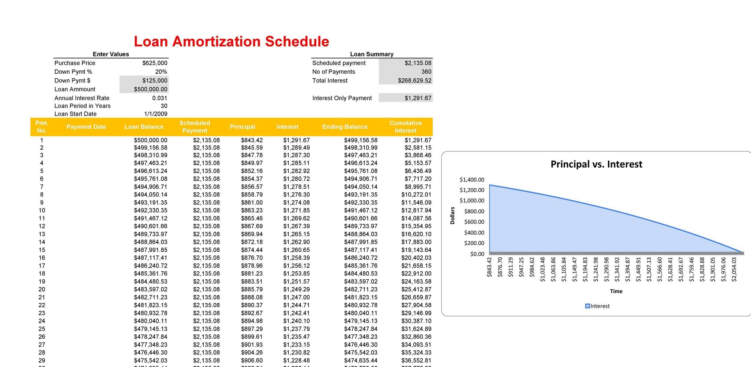 010 Impressive Loan Amortization Template Excel Design  Schedule Free 2010Full